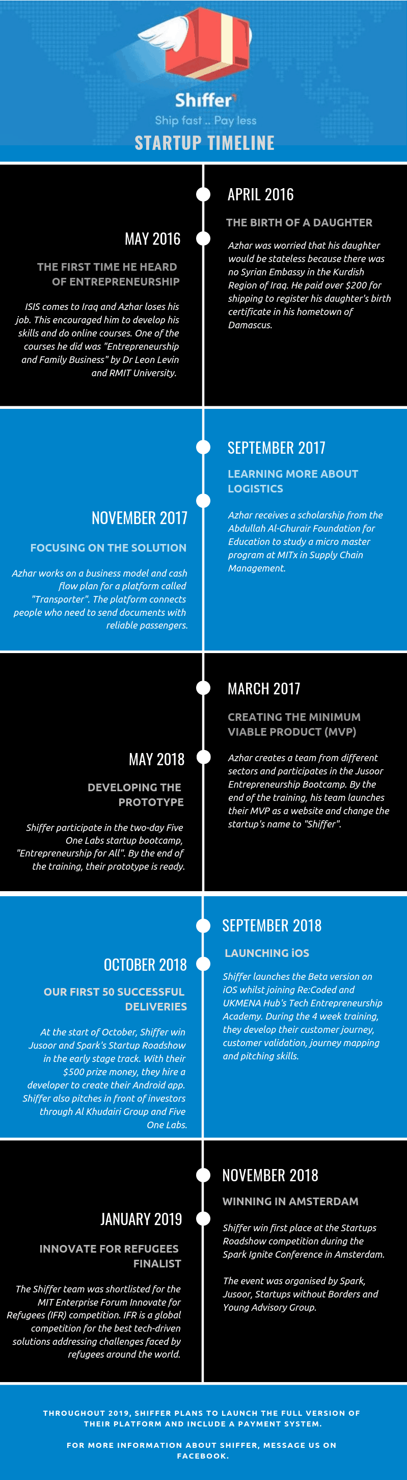 inforgraphic of shiffer journey as a startup